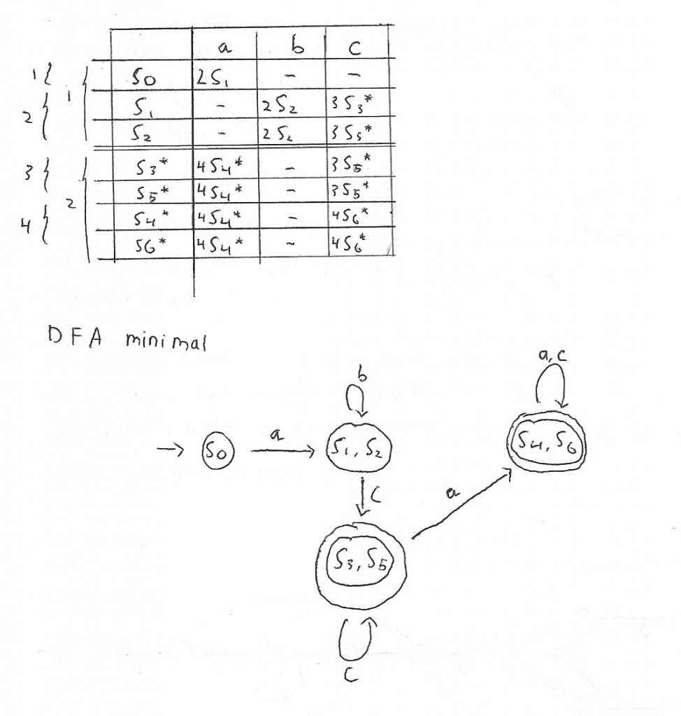 dfa-minimal